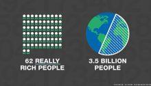 """Secondo Oxfam, 62 """"fortunati"""" detengono la ricchezza di circa 3,5 miliardi di persone."""
